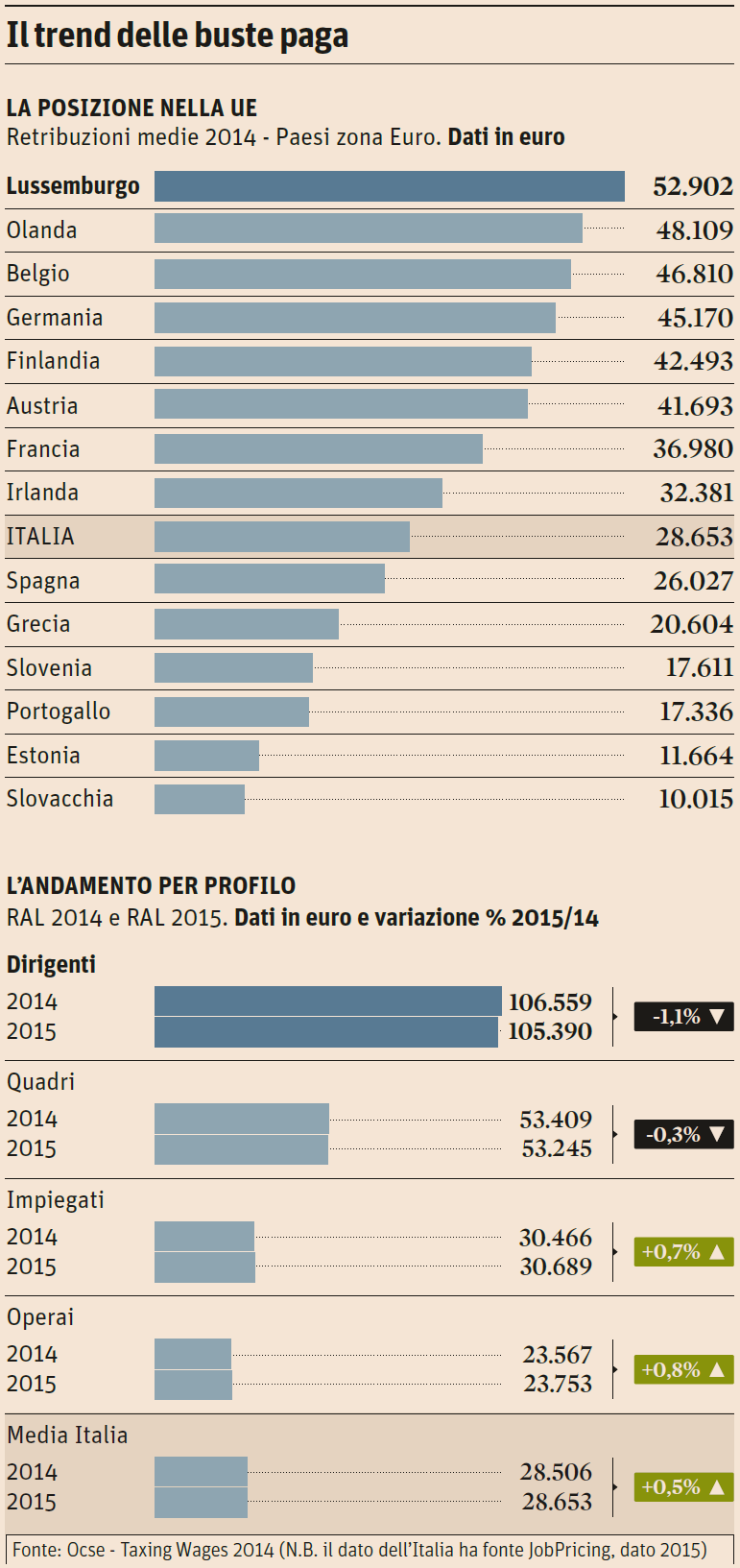 Classifica degli stipendi europei italia nona con una for Numero di politici in italia