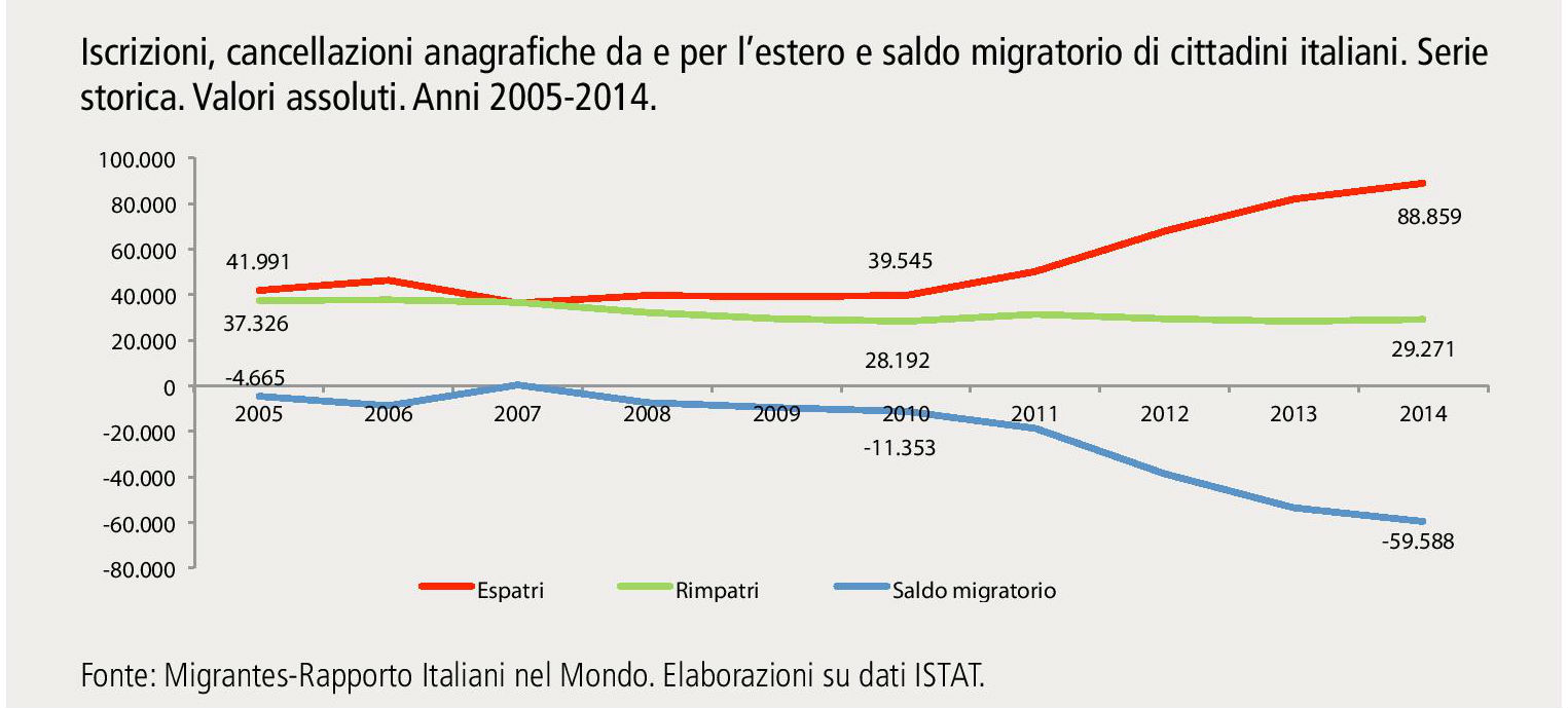 Italiani pensionati e studenti che emigrano all 39 estero i for Numero di politici in italia