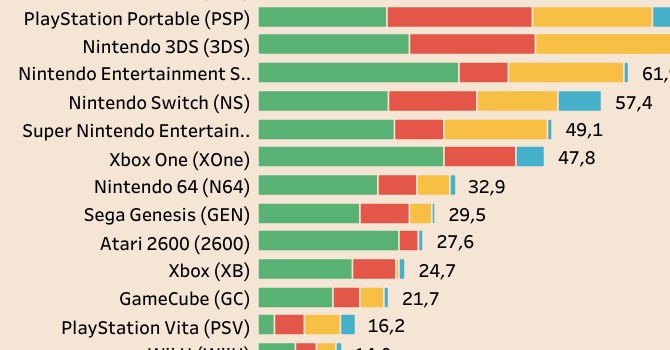 Playstation 5 vs Xbox Series X. Trent'anni di console war in grafici e numeri